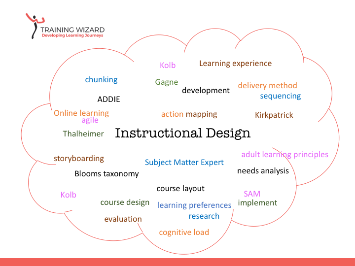 slide with wordcloud about instructional design